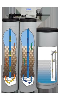 Water Softeners American Water Technologies